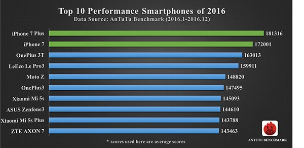 Top 10 smartphone-uri in 2016