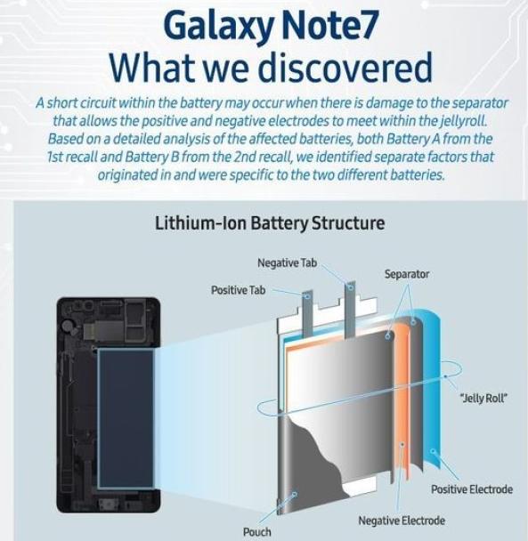 Cauzele exploziei Samsung Galaxy Note 7