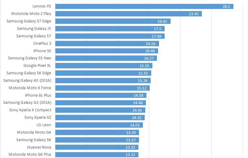 TOP 10 telefoane mobile in functie de baterie