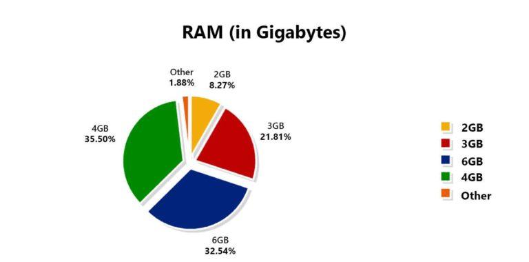 AnTuTu Ram preferinte