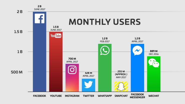 Facebook 2 miliarde