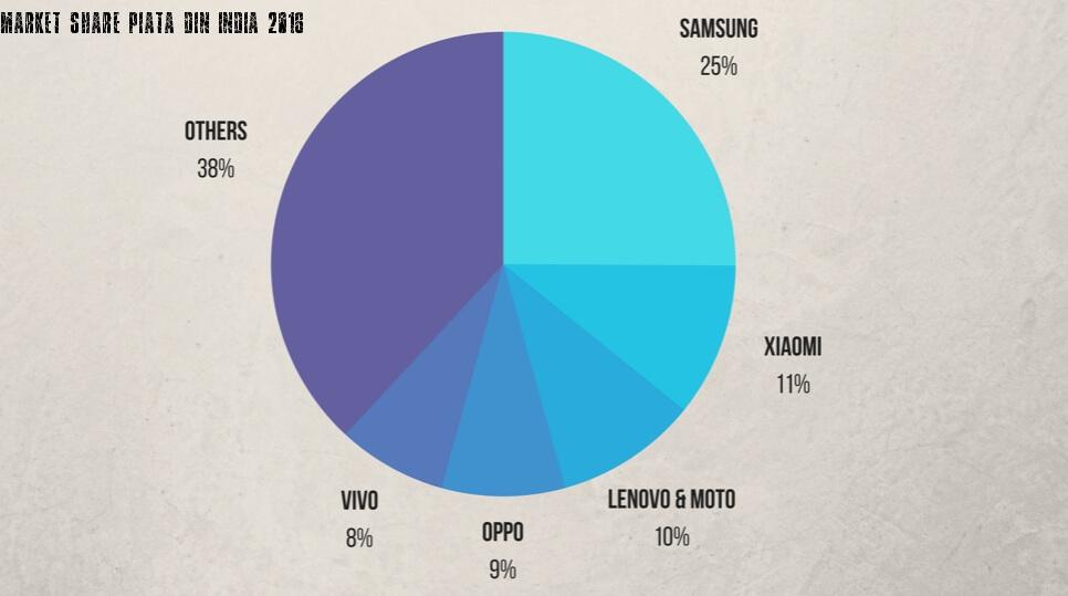 Market Share Piata smartphone din India