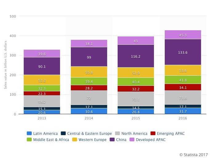 Piata smartphone din India