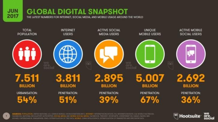 Peste 5 miliarde de oameni folosesc telefoane mobile in 2017