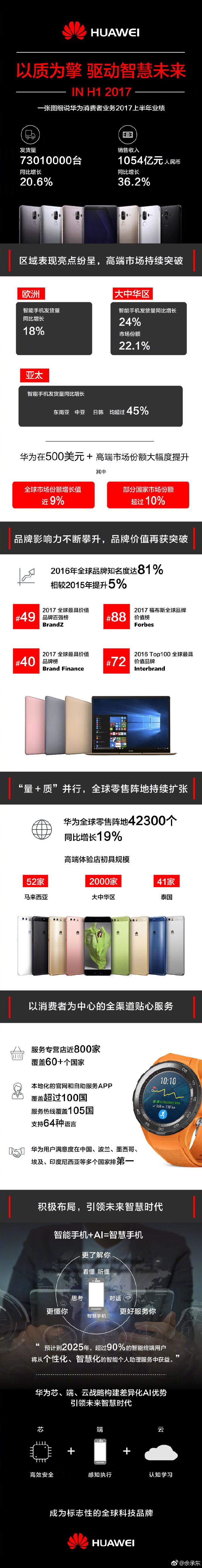 Huawei vanzari
