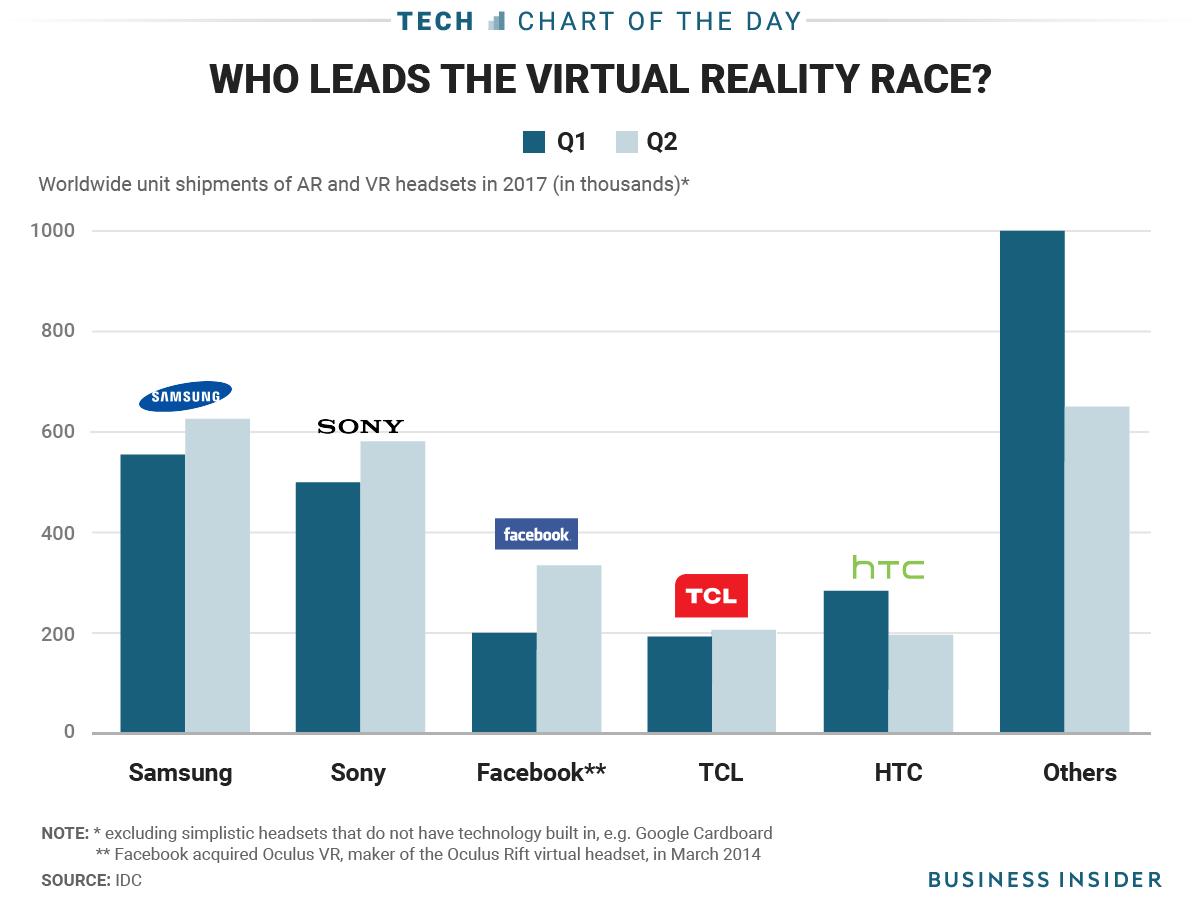 Samsung dispozitive VR (2)