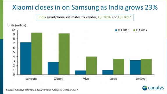 Piata de telefoane din India
