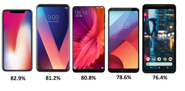 Top 10 telefoane cu ecran bezel-less si format 18:9 (2)