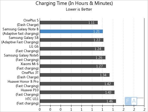 cat tine bateria pe Samsung Galaxy Note 8