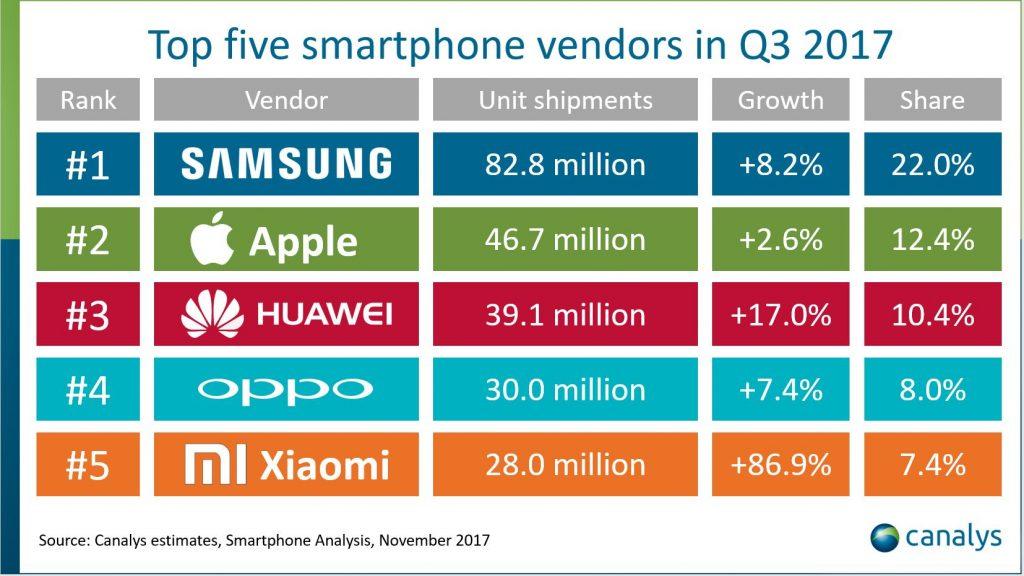 Top producatori telefoane trimestrul 3, 2017