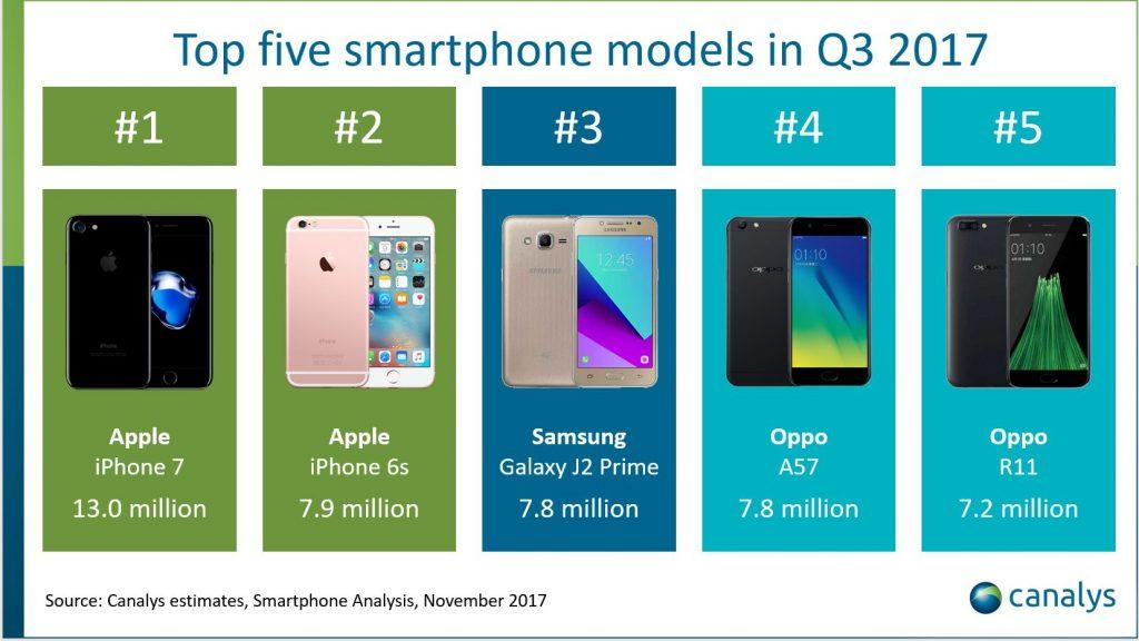 Top telefoane vandute in trimestrul 3 din 2017