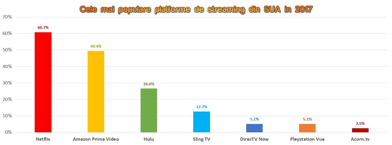 Cele mai populare servicii streaming