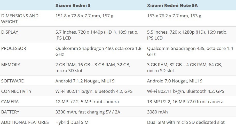 Xiaomi Redmi 5 vs Xiaomi Redmi Note 5A
