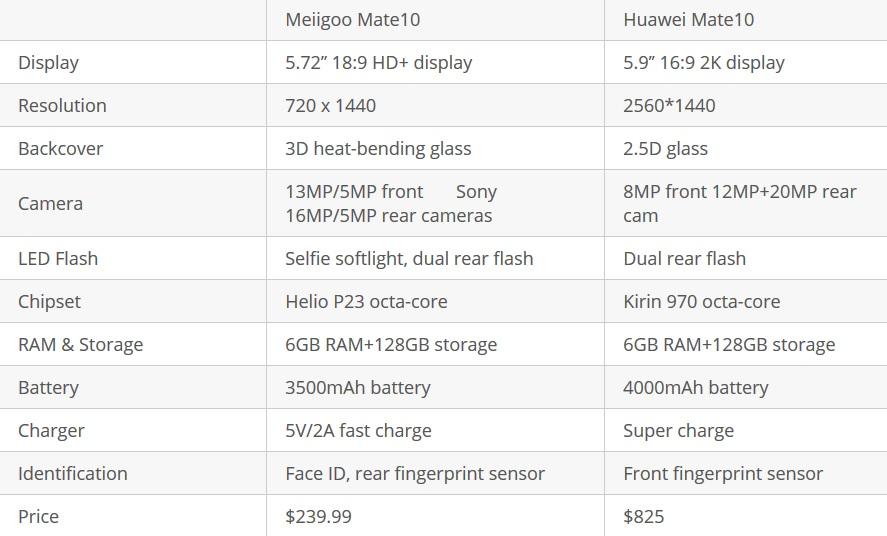 Meiigoo Mate 10 vs Huawei Mate 10