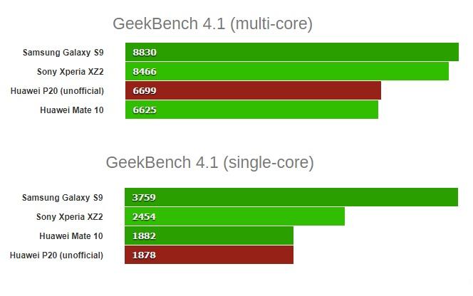 Huawei P20 GeekBench