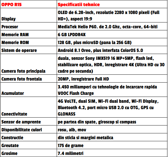 OPPO R15 specificatii tehnice