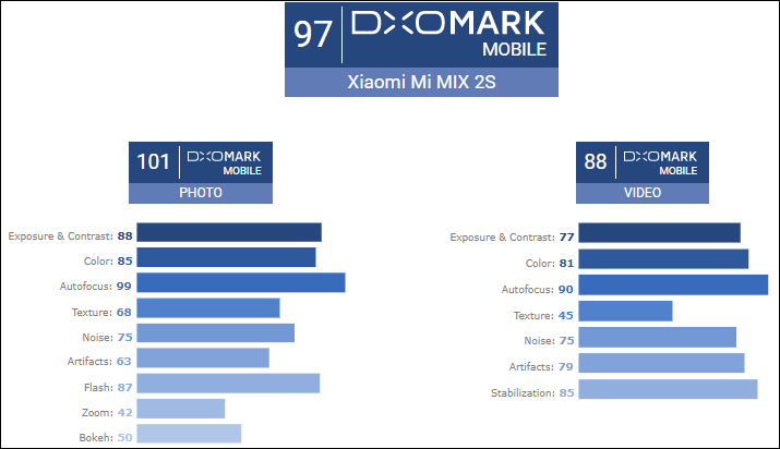 Xiaomi Mi Mix 2s camera foto