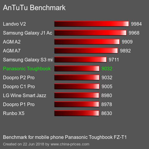 Panasonic Toughbook FZ-T1 (AnTuTu)