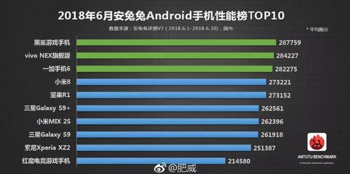 Top 10 telefoane AnTuTu (iunie)
